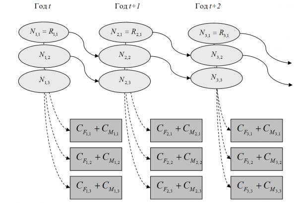 Блок-схема моделирования